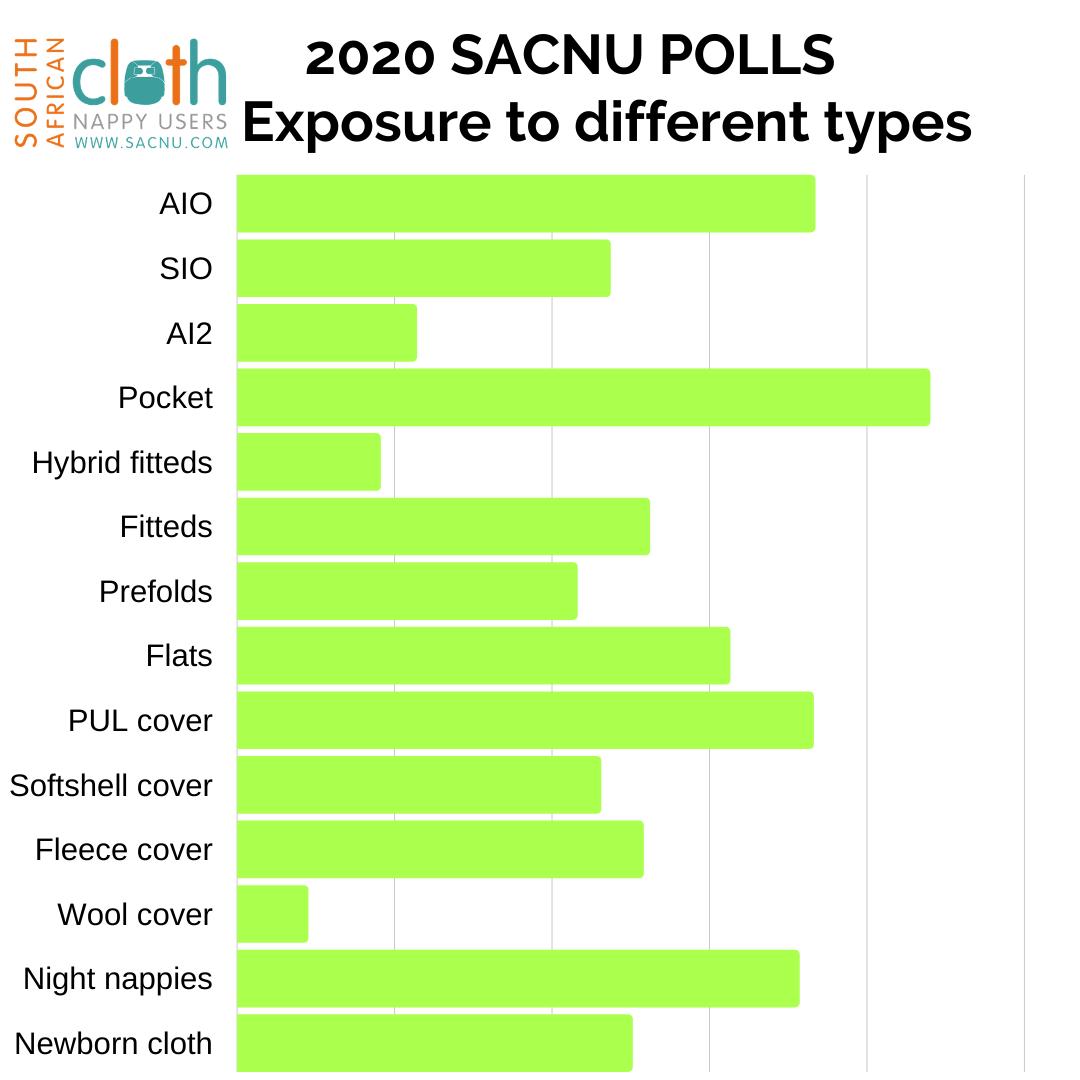 2020 polls - Type exposure