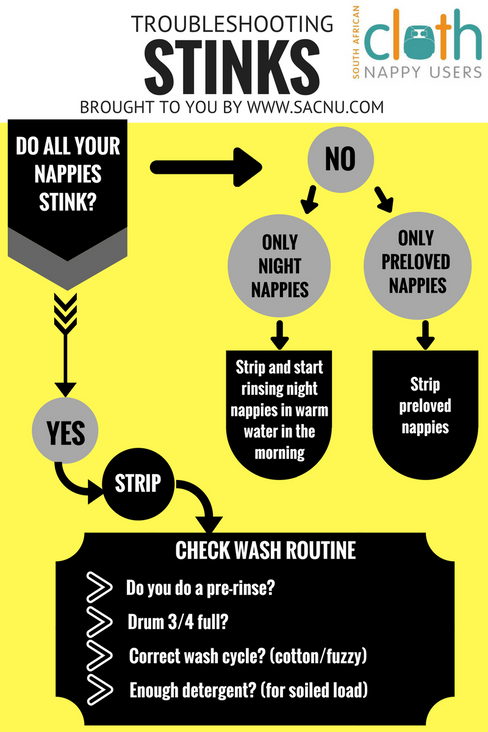 Troubleshooting Stinks in cloth nappies