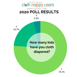 2020 polls - How many kids have you clot