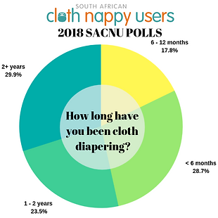 2018 polls - how long have you been clot