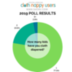 2019 polls - How many kids have you clot
