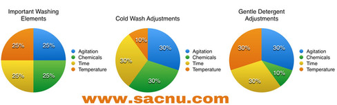 The washing elements for cleaning cloth nappies - SACNU