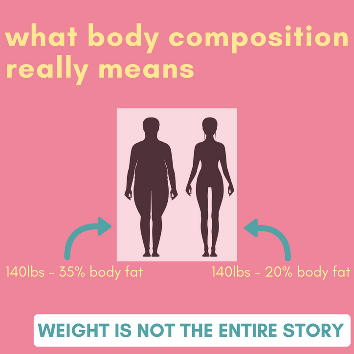 Body Composition and Why Weight isn't the Most Important Measure