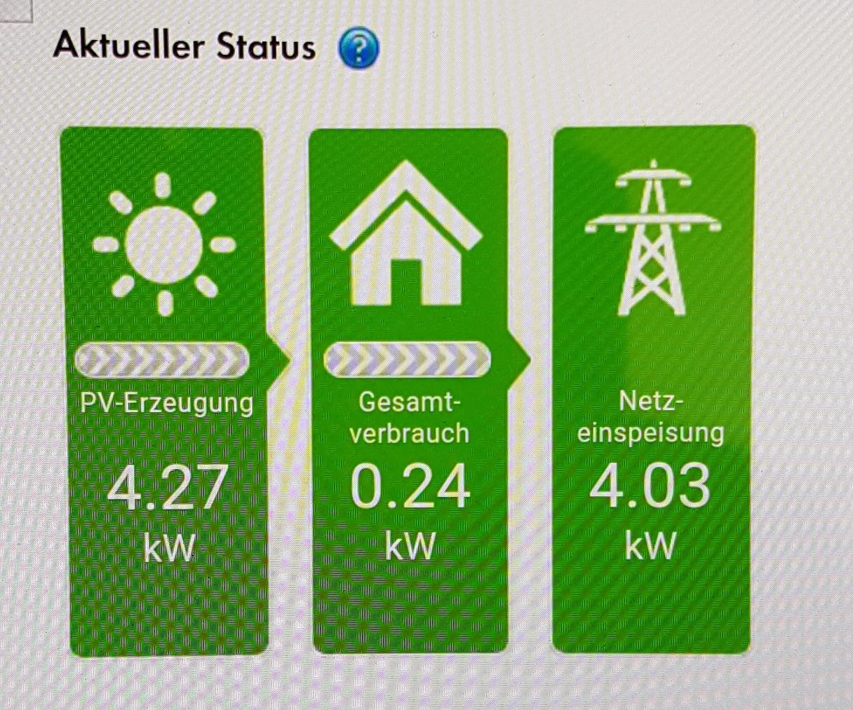 Solar-Leistung