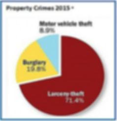 Property crimes, theft, burglary, 2015