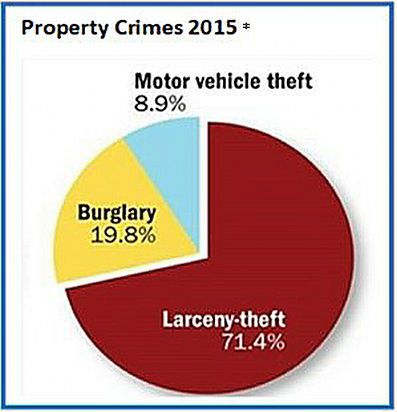 Property crimes, theft, burglary, 2015