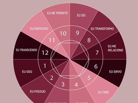Os significados das casas astrológicas