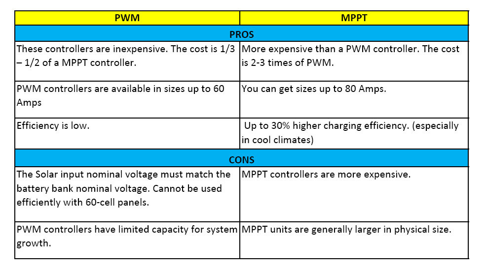 Pros and Cons between PWM vs MPPT