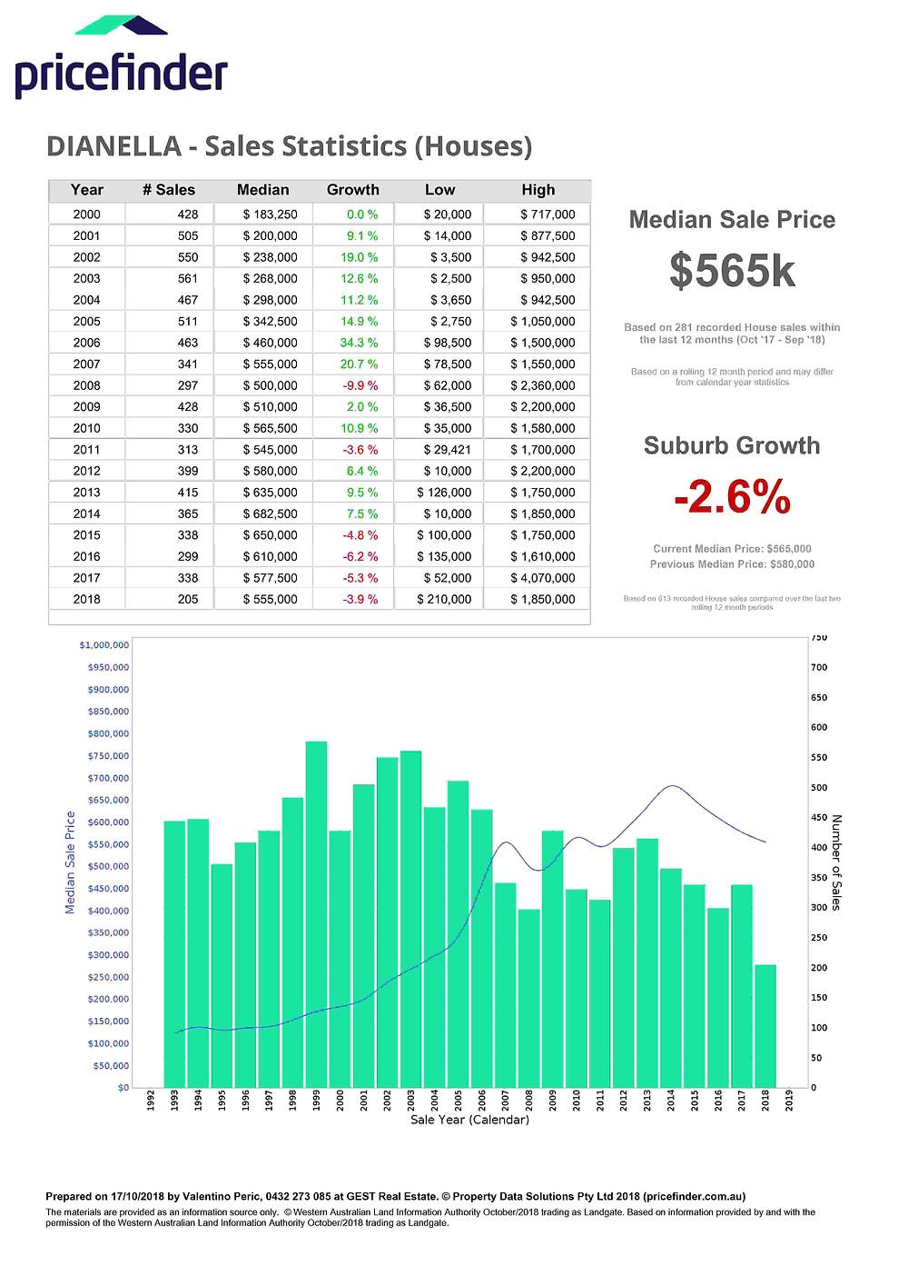 Dianella Latest real estate statistics