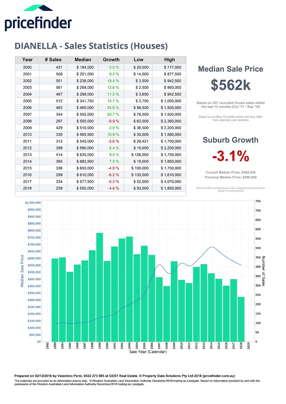 Dianella Real Estate Statistics 02. Dec. 2018
