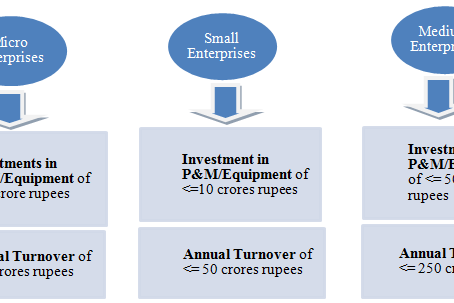 Central Govt. amends the criteria for classification of the enterprises under MSME