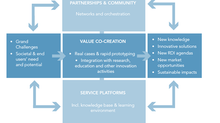 Can CX community become a self-organizing open ecosystem?