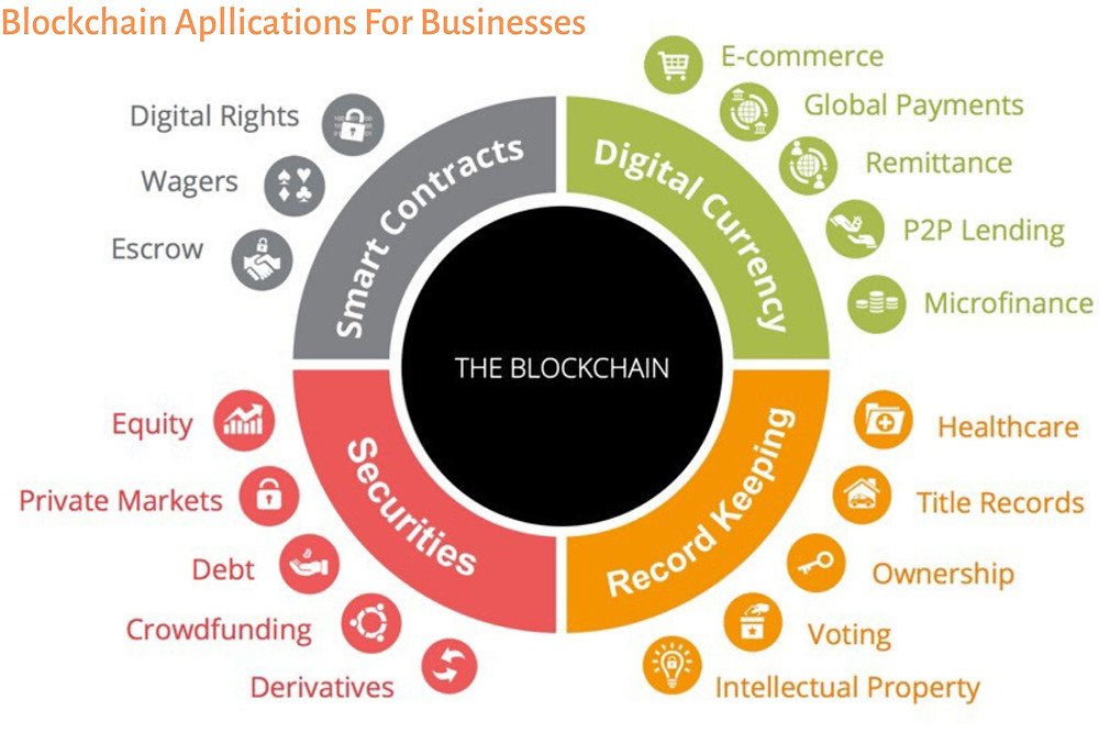 Blockchain Business application