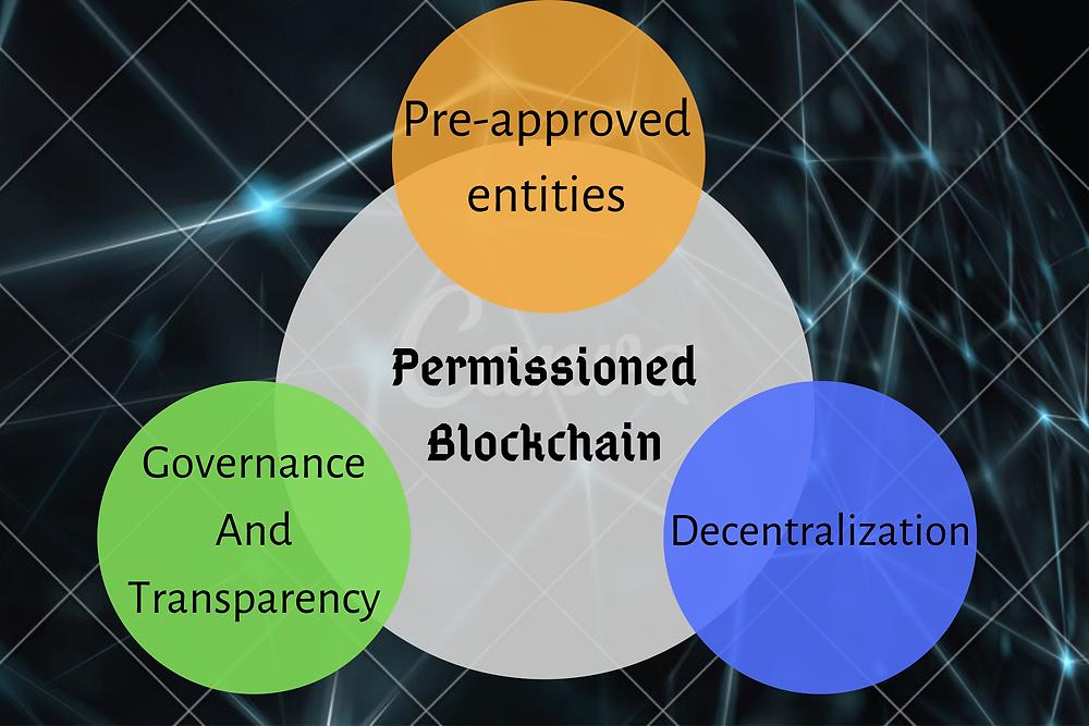 Permissioned Blockchain