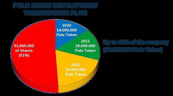TokeniSation Plan.png