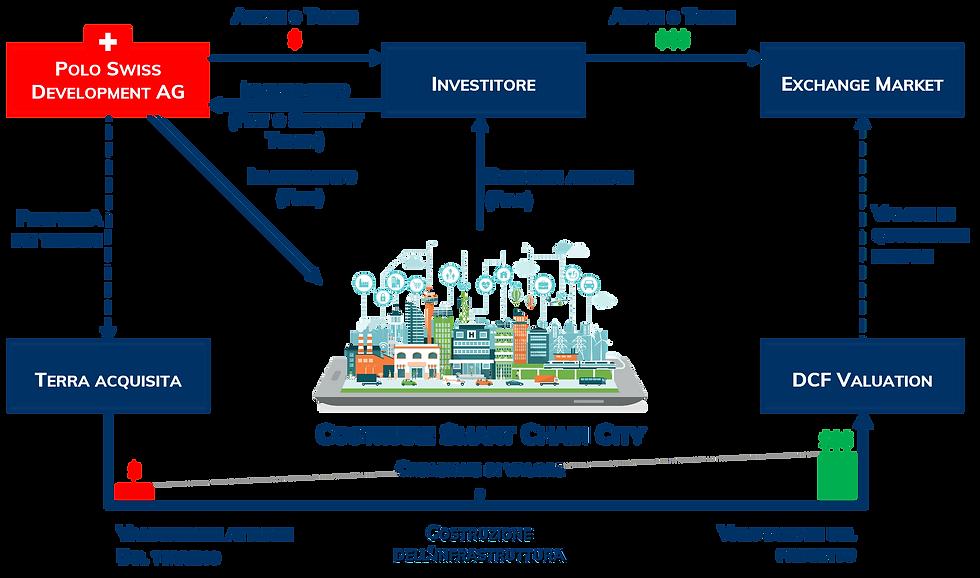 Gráfico_Construindo_a_Smart_Chain_City_I