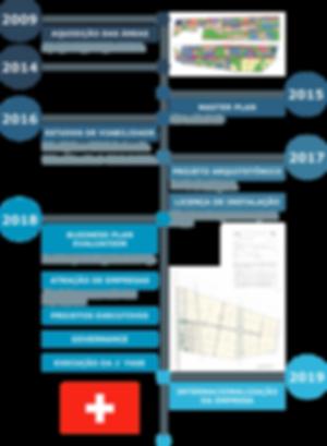 Timeline Projeto.png