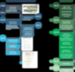 Projeto Timeline Roadmap.png