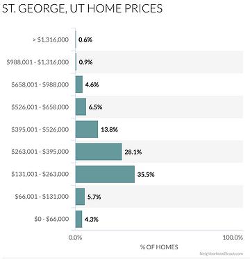 St George Utah Home Prices