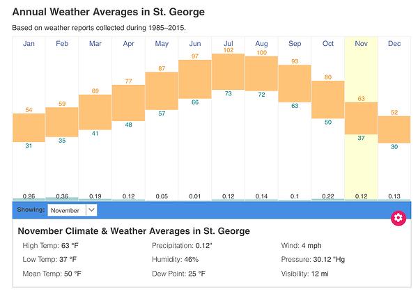 St George Weather