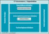 Strategieraster zur Sammlung der Ergebnisse – hier nach I2Cmethod, orientiert an TOGAF