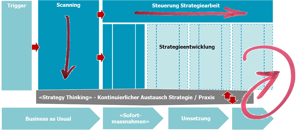 IT-Strategieentwicklung mit Living Strategy