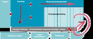 IT-Strategieentwicklung mit Living Strategy