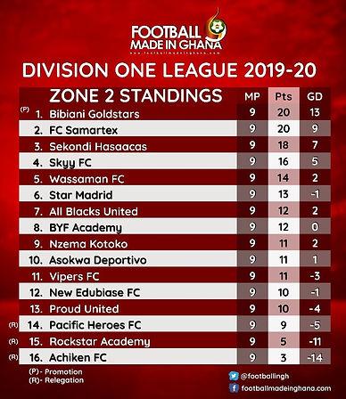 Zone 2 Table.JPG