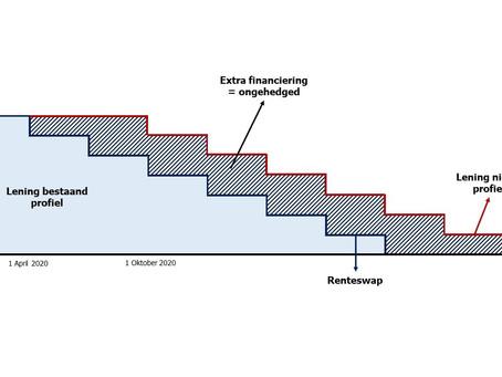 Uitstel van aflossing: renteswap nog effectief?