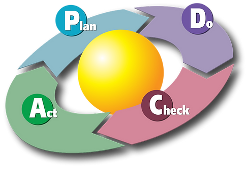 1213px-PDCA_Cycle.svg.png