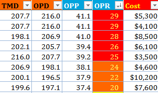 Top Tier NBA FanDuel Centers 2.06.17