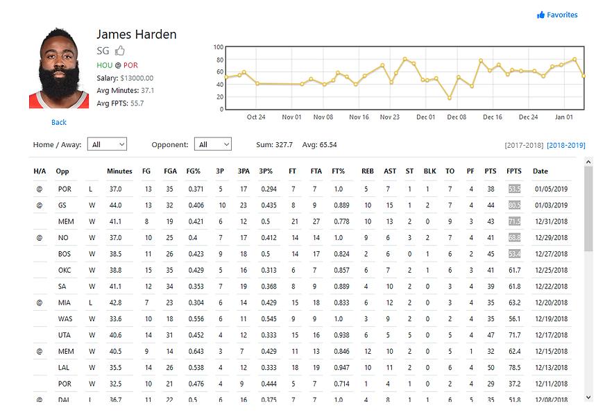 NBA Player Stat Sheet