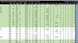 Weekly NBA Player FPPG Report