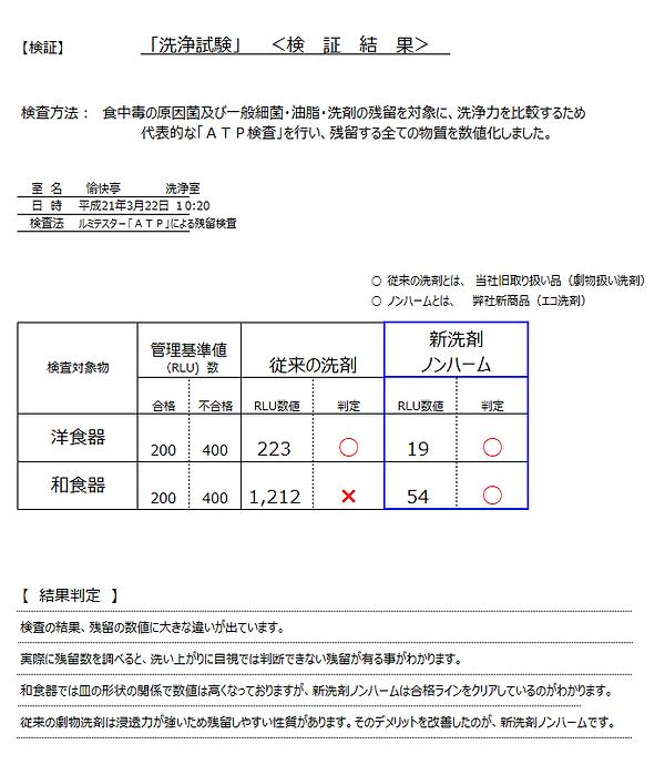 新ノンハーム洗浄力試験.png
