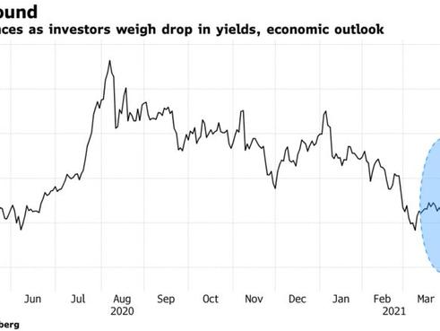 Giá vàng leo thang khi các nhà đầu tư cân nhắc về triển vọng kinh tế