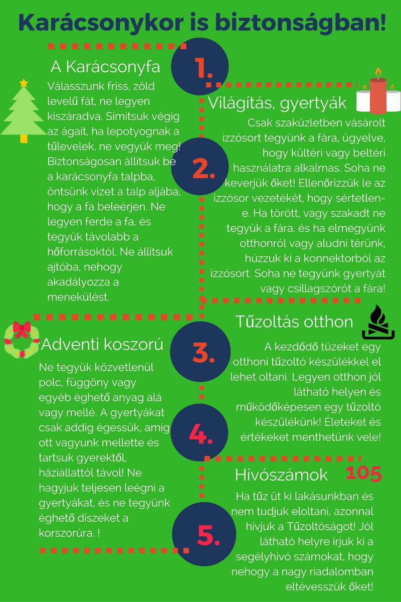 Karácsonykor is biztonságban - összefoglaló grafika