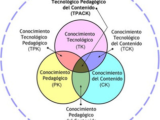 El modelo TPACK