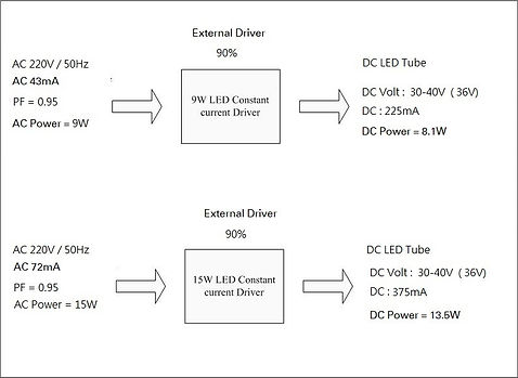 DC starting current and voltage concept