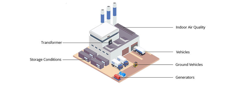 apdm factories.png