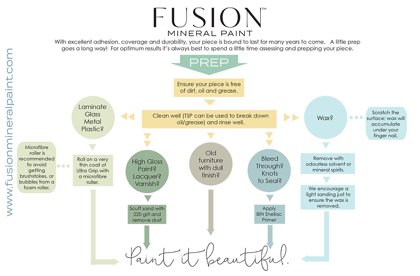 Fusion Mineral Paint Prep Chart
