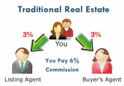 Determining Commission Fees For Buyer's Agents