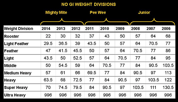 no_gi_weight_divisions2.png