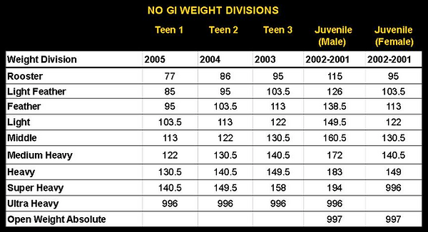 no_gi_weight_divisions.png