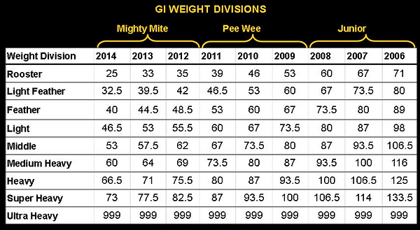 gi_weight_divisions2.png