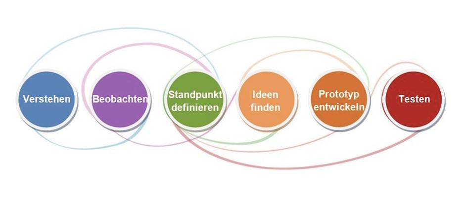 """Führung durch """"Leadership by Design Thinking"""" - kann das gehen?"""