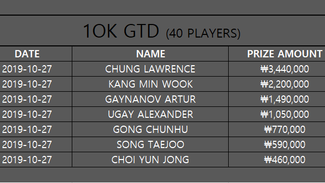 10K GTD (Oct. 27, 2019, 40 players)