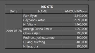 10K GTD(July 28, 19)
