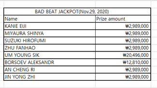 BAD BEAT JACKPOT(Nov. 29, 2020)