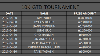 THE RESULT OF 10K TOURNAMENT