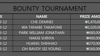 THE RESULT OF BOUNTY TOURNAMENT